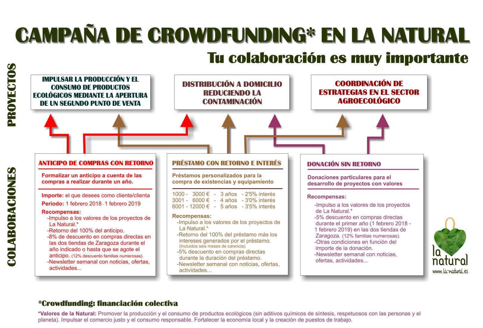Campaña crowdfunding